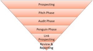 SEO agency pitch phases